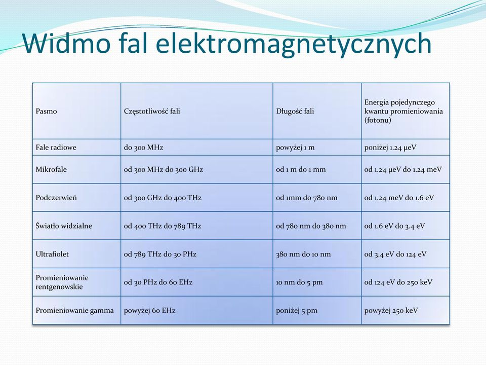 24 mev do 1.6 ev Światło widzialne od 400 THz do 789 THz od 780 nm do 380 nm od 1.6 ev do 3.4 ev Ultrafiolet od 789 THz do 30 PHz 380 nm do 10 nm od 3.