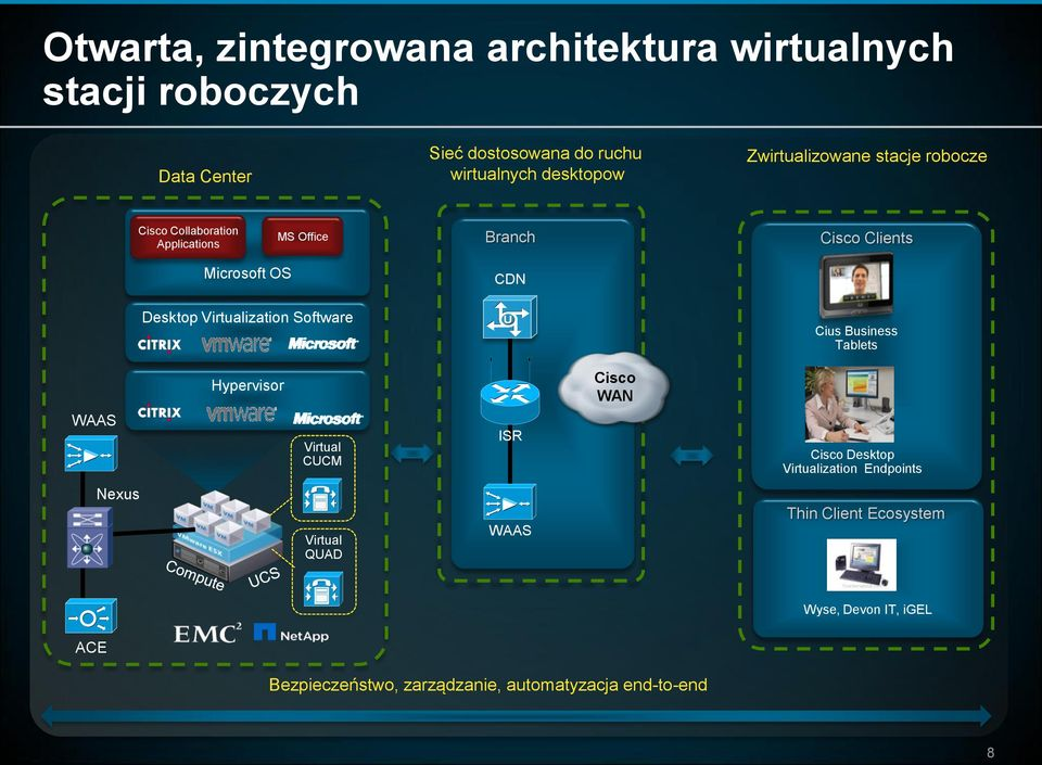 Virtualization Software Cius Business Tablets Hypervisor Cisco WAN WAAS Virtual CUCM ISR Cisco Desktop Virtualization