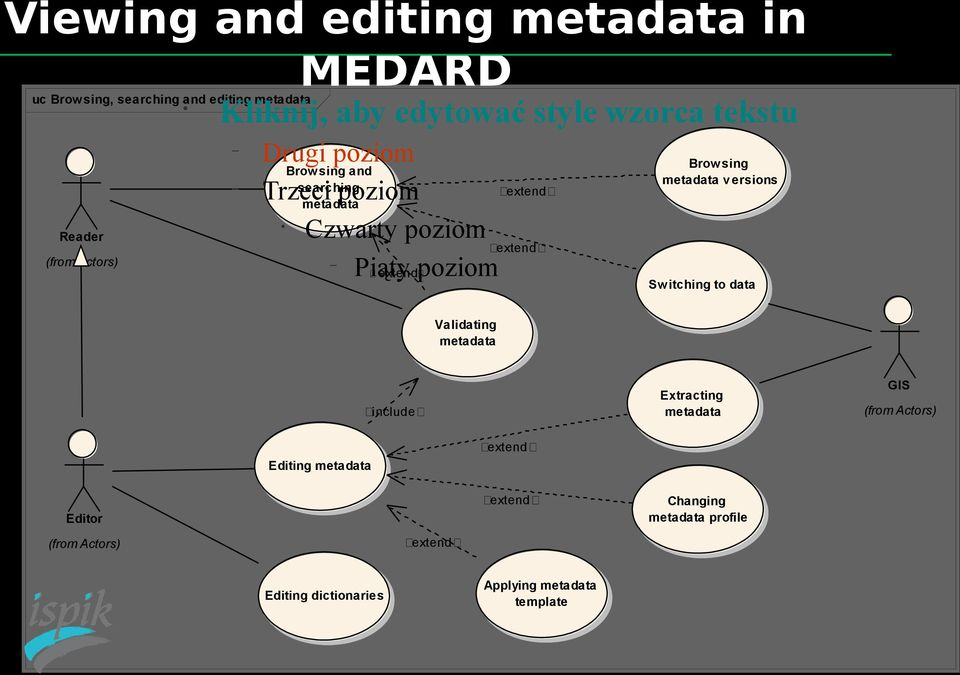 extendpoziom ᆱ Brow sing metadata v ersions Sw itching to data Validating metadata Extracting metadata ᆱinclude ᆱ ᆱextend ᆱ