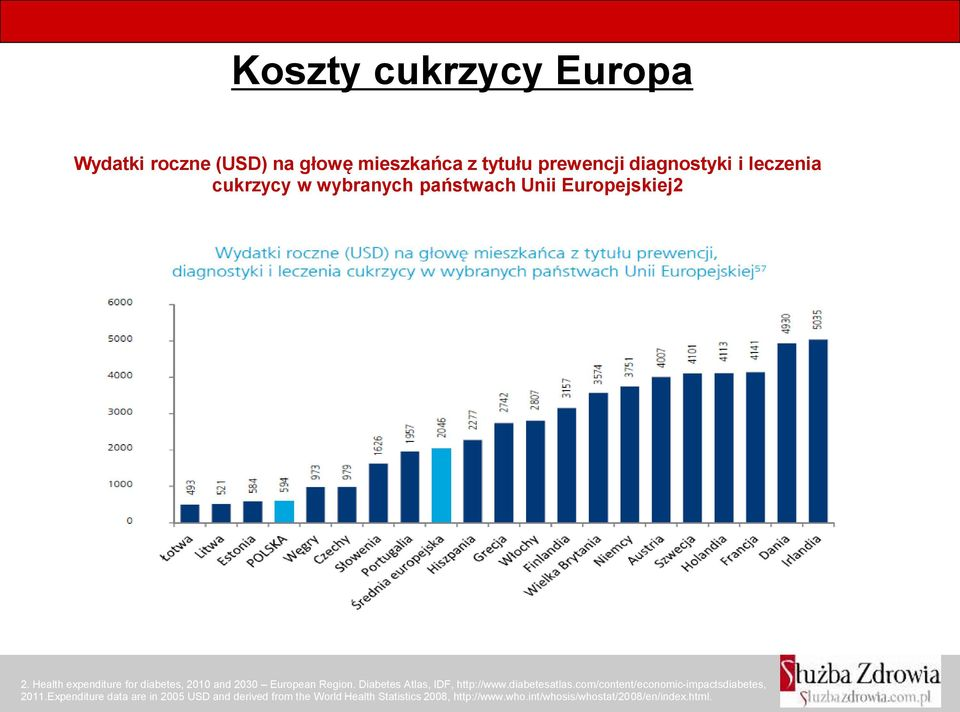 Health expenditure for diabetes, 2010 and 2030 European Region. Diabetes Atlas, IDF, http://www.diabetesatlas.