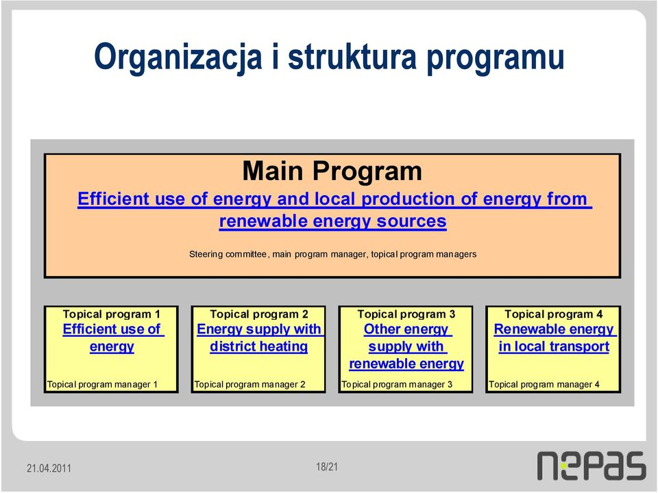 program 4 Efficient use of energy Energy supply with district heating Other energy supply with renewable energy Renewable energy in