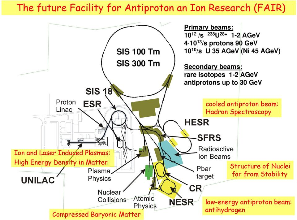 antiprotons up to 30 GeV cooled antiproton beam: Hadron Spectroscopy Ion and Laser Induced Plasmas: High Energy
