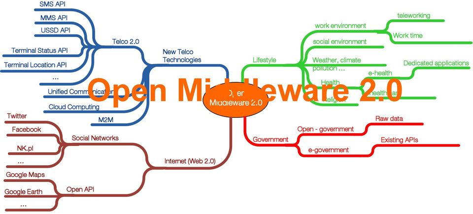 0 Open health care Religion Middleware 2.0 M2M Social Networks Internet (Web 2.