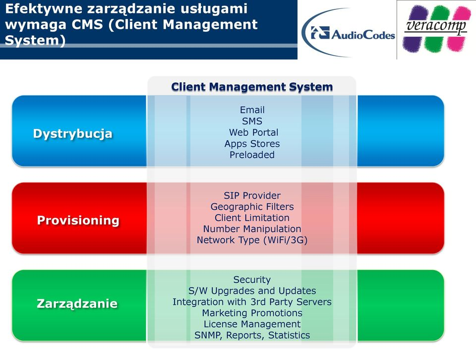 Client Limitation Number Manipulation Network Type (WiFi/3G) Zarządzanie Security S/W Upgrades and