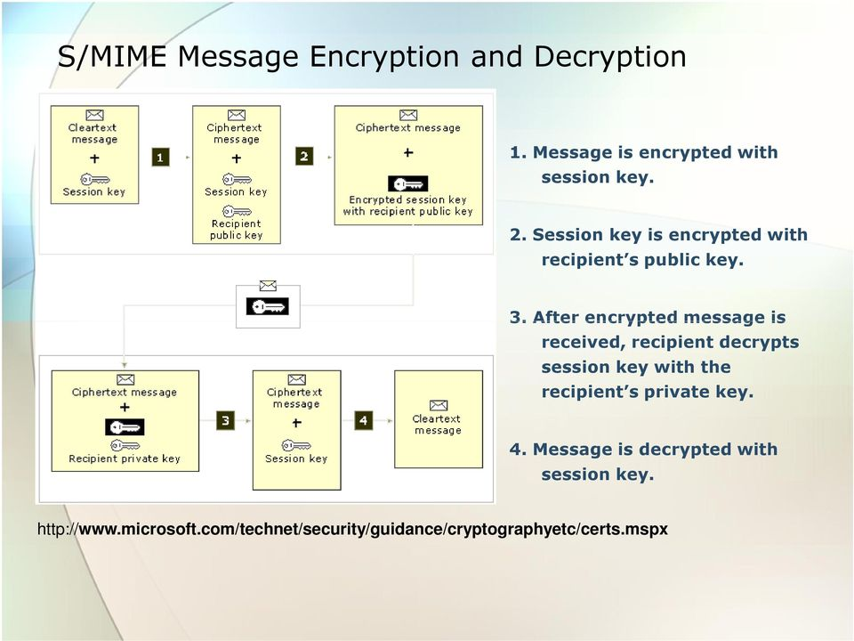 After encrypted message is received, recipient decrypts session key with the recipient s