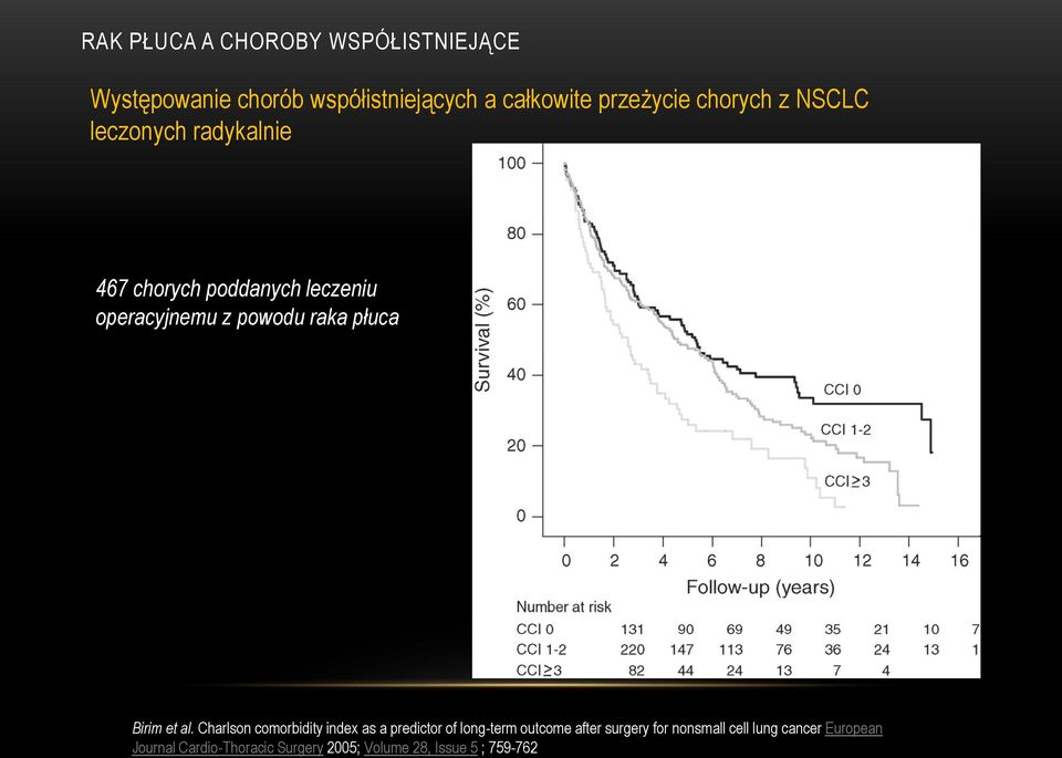 Charlson comorbidity index as a predictor of long-term outcome after surgery for