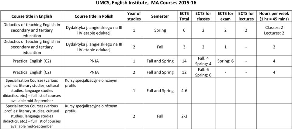 angielskiego na III i IV etapie edukacji UMCS, English Institute, MA Courses 2015-16 Year of studies Semester Practical English (C2) PNJA 1 Fall and 14 Practical English (C2) PNJA 12 Specialization
