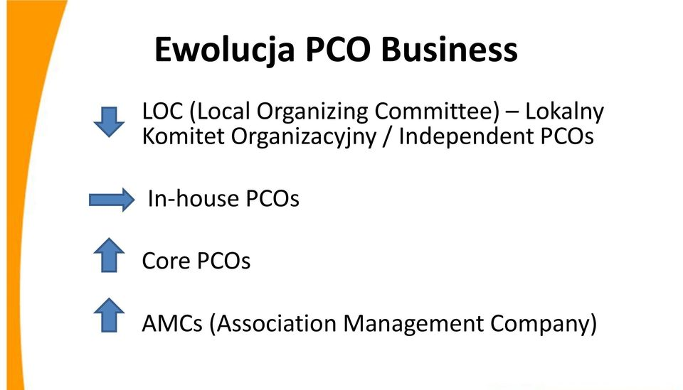 Organizacyjny / Independent PCOs In-house