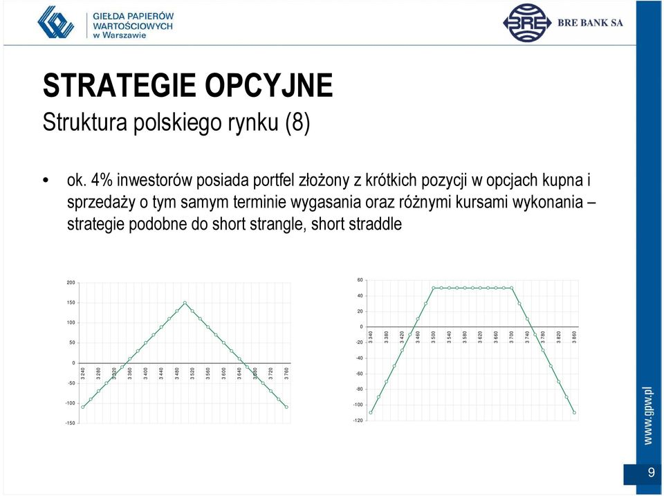 róŝnymi kursami wykonania strategie podobne do short strangle, short straddle 200 60 150 40 20 100 0 50-20 3 340 3 380 3