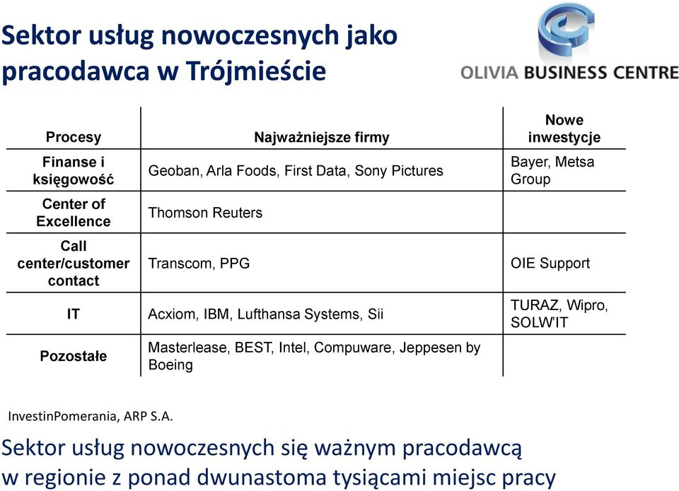 Lufthansa Systems, Sii Masterlease, BEST, Intel, Compuware, Jeppesen by Boeing Nowe inwestycje Bayer, Metsa Group OIE Support TURAZ,