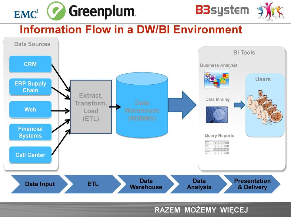 Data Warehouse (RDBMS) Data Mining Users Financial Systems Query