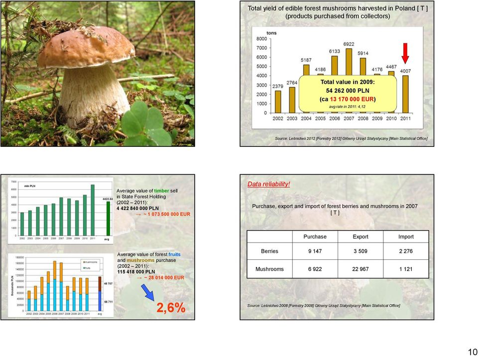 mln PLN Average value of timber sell in State Forest Holding (2002 2011): 4 422 840 000 PLN ~ 1 073 500 000 EUR Purchase, export and import of forest berries and mushrooms in 2007 [T] Purchase