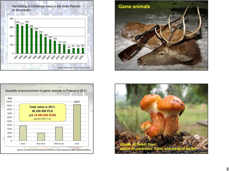 Fiedukowicz Quantity of procurement of game animals in Poland in 2011 Total value in 2011: 80 265 000 PLN (ca