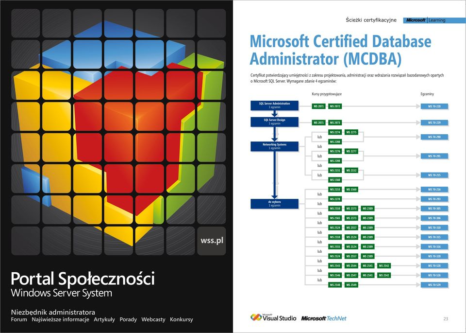 Wymagane zdanie 4 egzaminów: SQL Server Administration MS 2071 MS 2072 MS 70-228 SQL Server Design MS 2071 MS 2073 MS 70-229 Networking Systems MS 2274 MS 2276 MS 2151 MS 1560 MS 2275 MS 2277