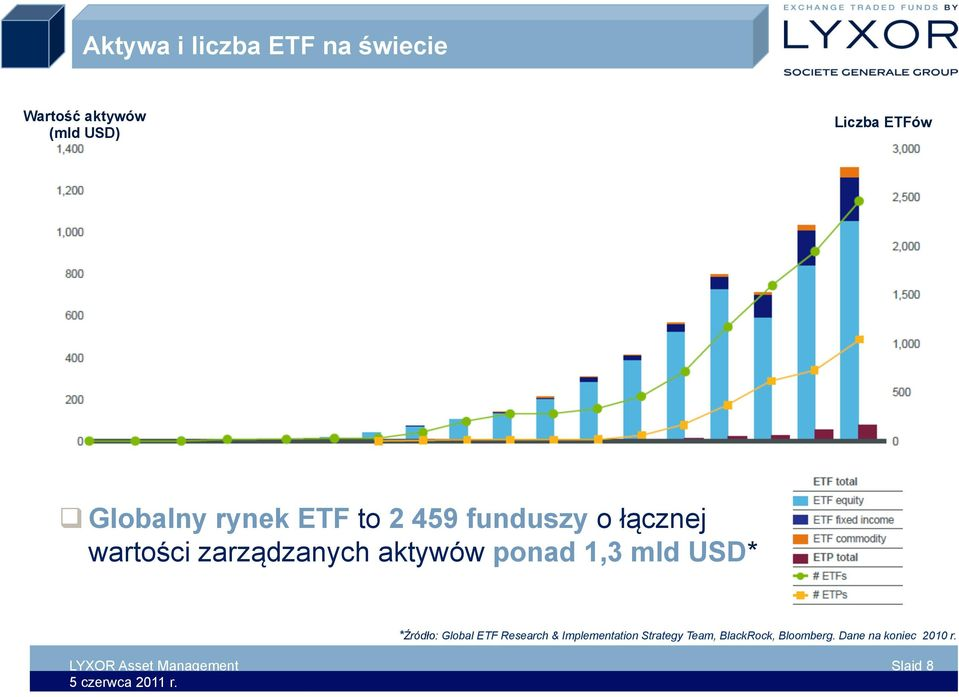 aktywów ponad 1,3 mld USD* *Źródło: Global ETF Research & Implementation