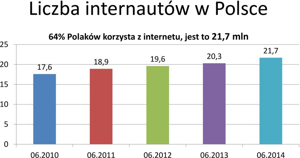 internetu, jest to 21,7 mln 18,9 19,6