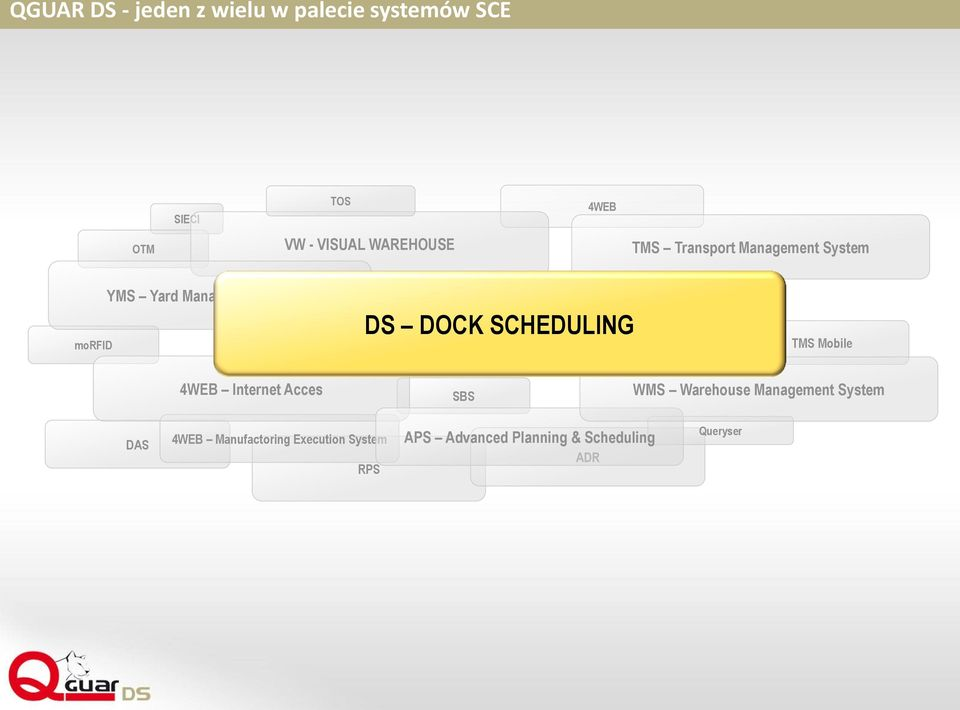 DOCK SCHEDULING TMS Mobile 4WEB Internet Acces SBS WMS Warehouse Management System