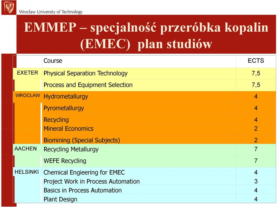 Economics 2 Biomining (Special Subjects) 2 AACHEN Recycling Metallurgy 7 WEFE Recycling 7 HELSINKI