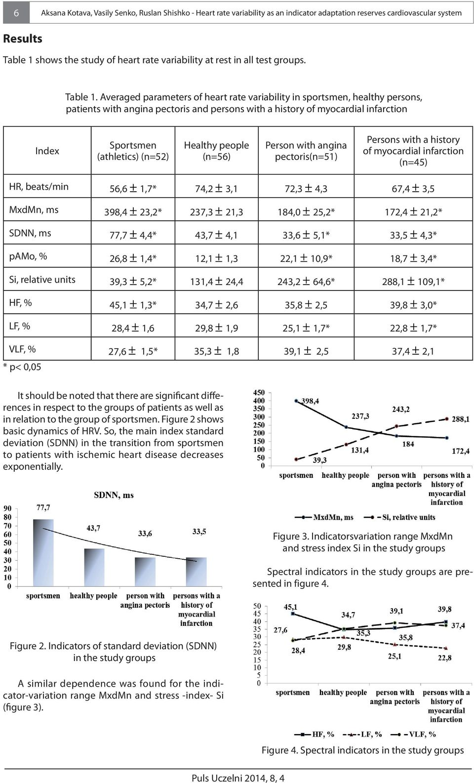 Averaged parameters of heart rate variability in sportsmen, healthy persons, patients with angina pectoris and persons with a history of myocardial infarction Index Sportsmen (athletics) (n=52)