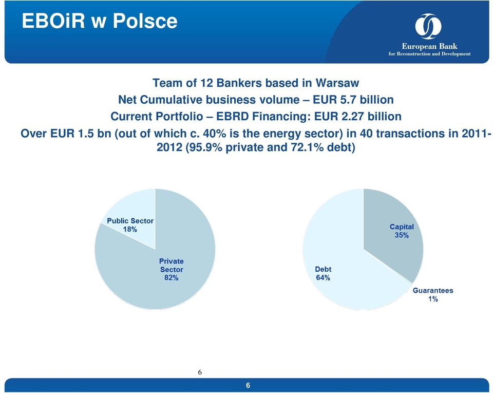 7 billion Current Portfolio EBRD Financing: EUR 2.
