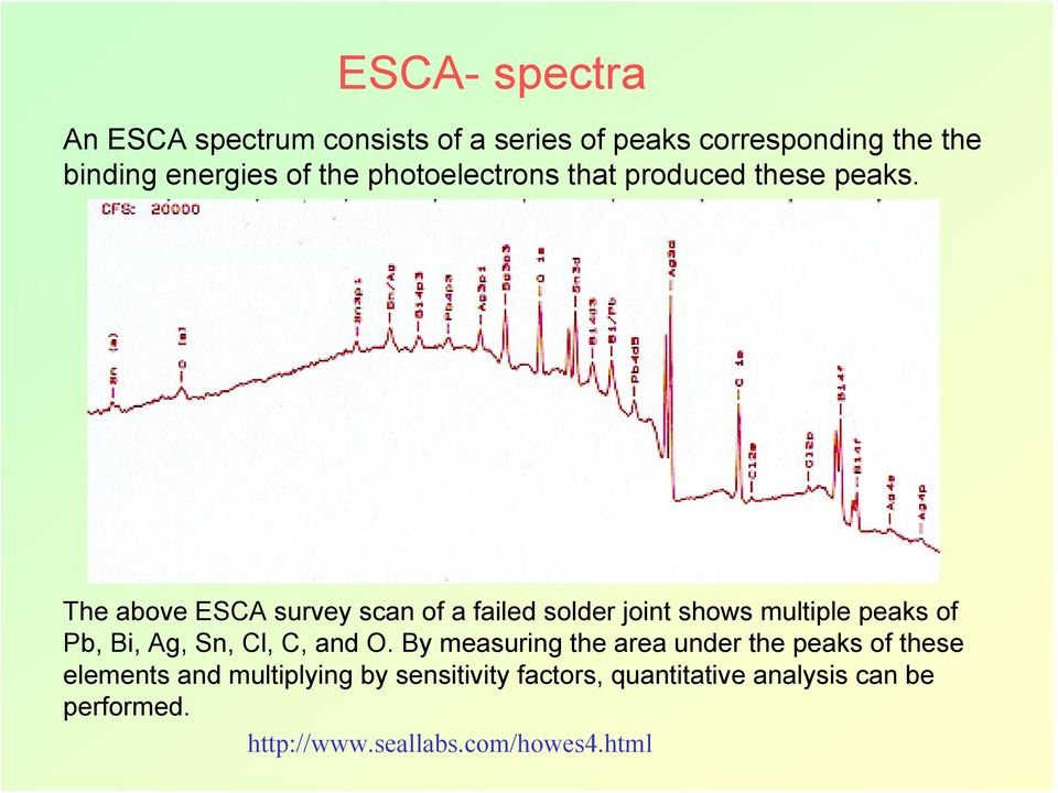 The above ESCA survey scan of a failed solder joint shows multiple peaks of Pb, Bi, Ag, Sn, Cl, C, and O.