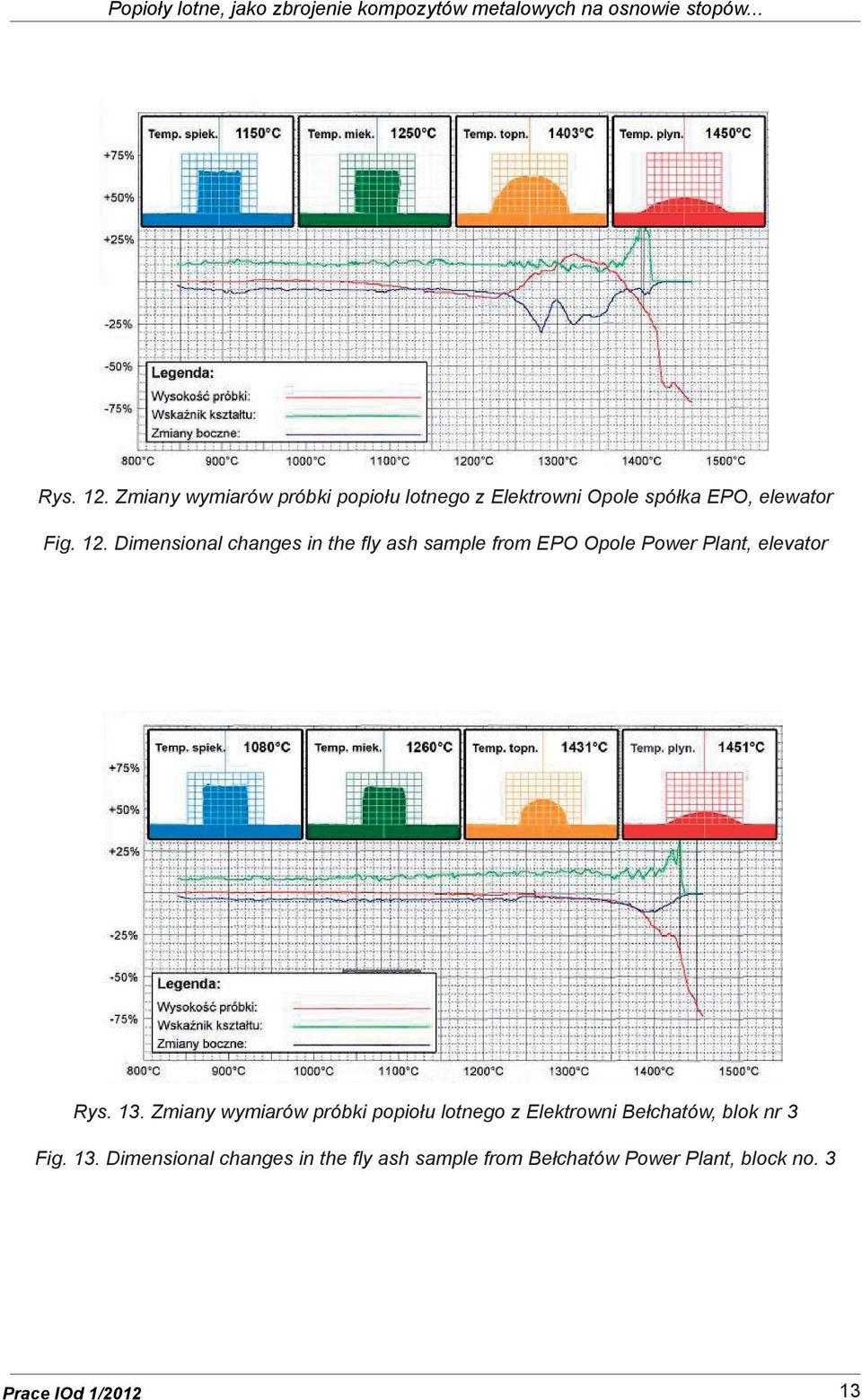 Dimensional changes in the fly ash sample from EPO Opole Power Plant, elevator Rys. 13.