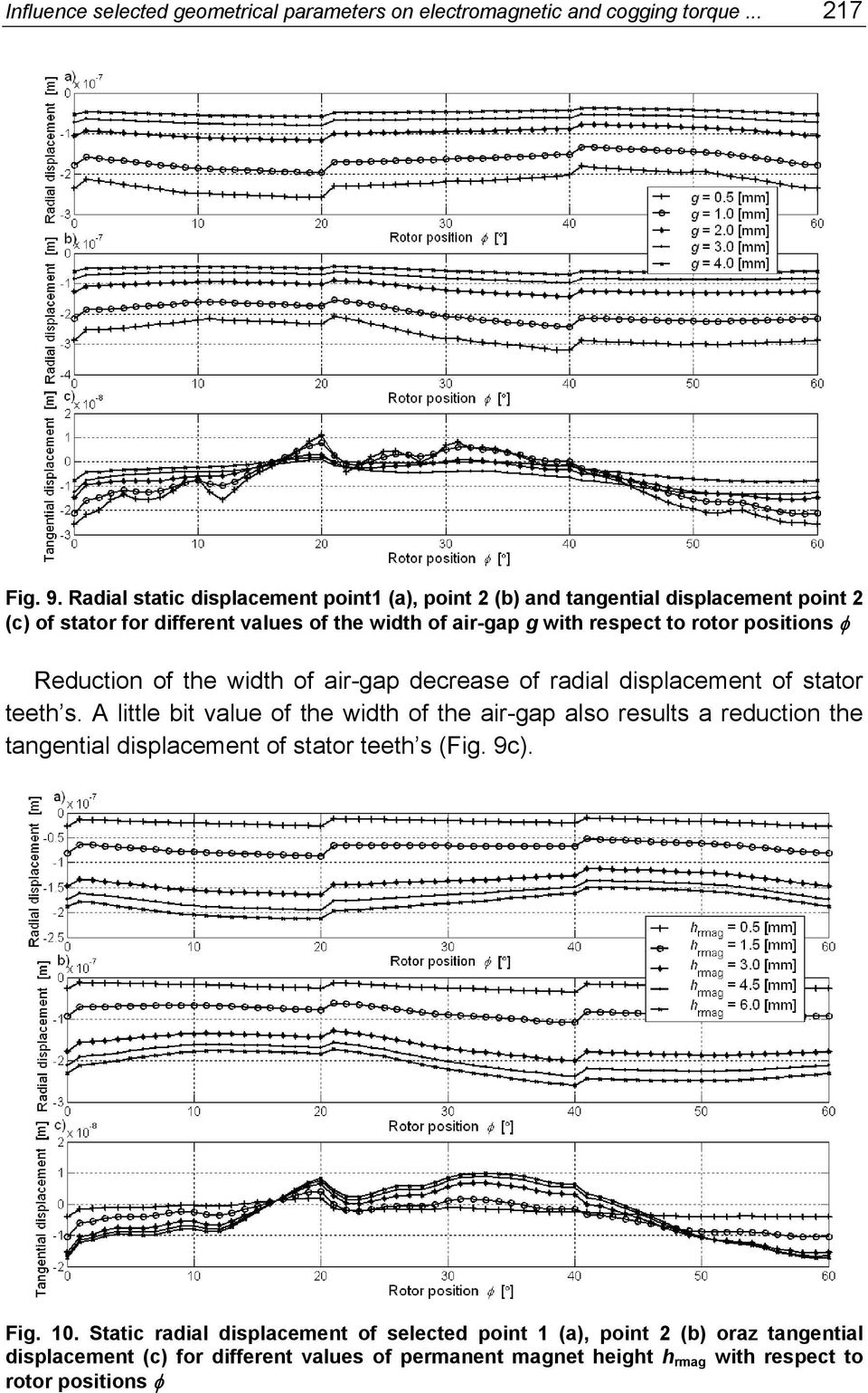 positions φ Reduction of the width of air-gap decrease of radial displacement of stator teeth s.