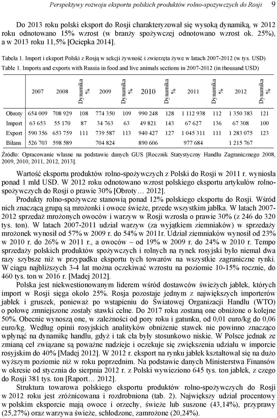 Imports and exports with Russia in food and live animals sections in 2007-2012 (in thousand USD) 2007 2008 Dynamika % 2009 Dynamika % 2010 Dynamika % 2011 Dynamika % 2012 Dynamika % Obroty 654 009