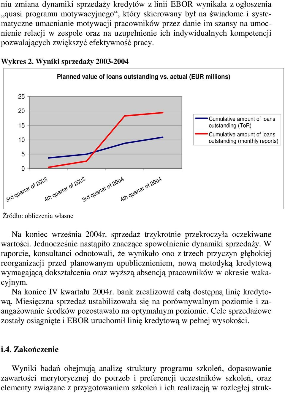 Wyniki sprzedaŝy 2003-2004 Planned value of loans outstanding vs.