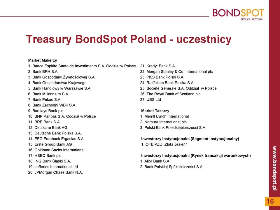 Bank Millennium S.A. 26. The Royal Bank of Scotland plc 7. Bank Pekao S.A. 27. UBS Ltd 8. Bank Zachodni WBK S.A. 9. Barclays Bank plc Market Takerzy 10. BNP Paribas S.A. Oddział w Polsce 1.