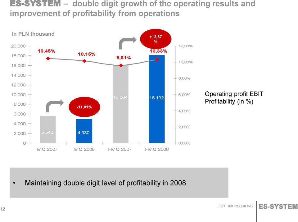 000 6 000-11,01% 16 064 18 132 6,00% 4,00% Operating profit EBIT Profitability (in %) 4 000 2 000 0 5 540 4