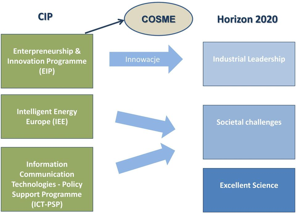 Energy Europe (IEE) Societal challenges Information