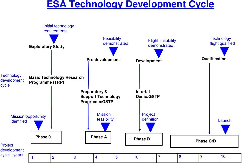 Technology Research Programme (TRP) Preparatory & Support Technology Programm/GSTP In-orbit Demo/GSTP Mission opportunity