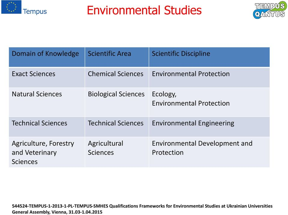 Environmental Protection Technical Sciences Technical Sciences Environmental Engineering