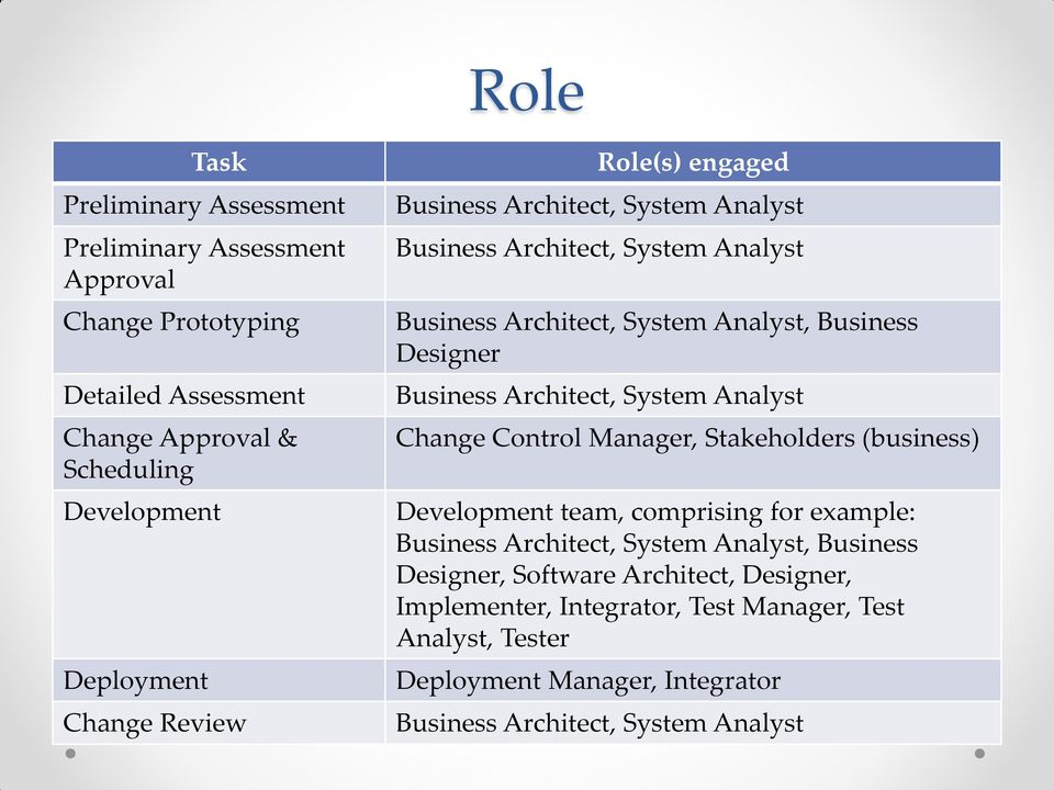 Business Architect, System Analyst Change Control Manager, Stakeholders (business) Development team, comprising for example: Business Architect, System Analyst,
