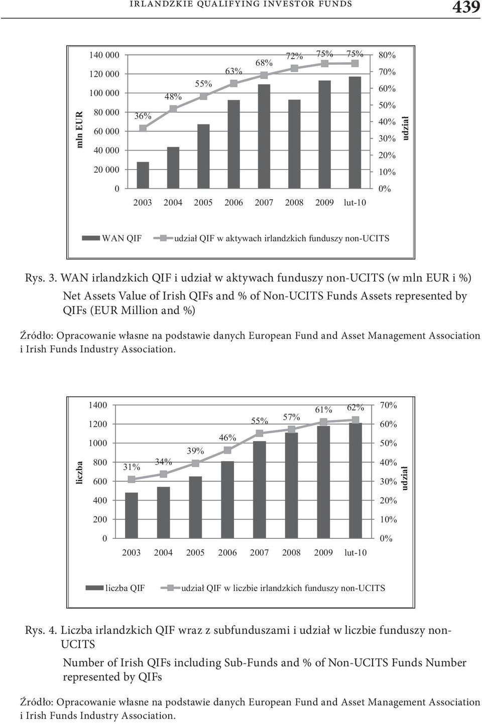 WAN irlandzkich QIF i udział w aktywach funduszy non-ucits (w mln EUR i %) Net Assets Value of Irish QIFs and % of Non-UCITS Funds Assets represented by QIFs (EUR Million and %) Źródło: Opracowanie