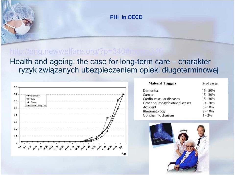 case for long-term care charakter ryzyk