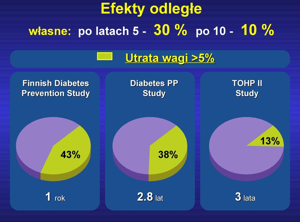 Diabetes Prevention Study Diabetes PP