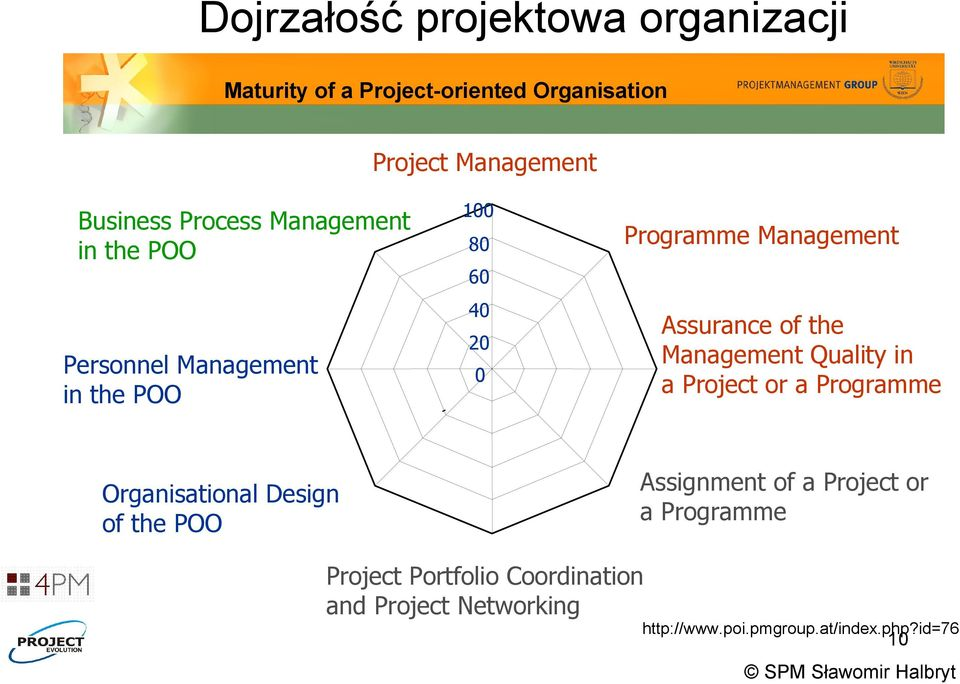 Project or a Programme 20 Personnel Management in the POO 0 Organisational Design of the POO Assignment of a