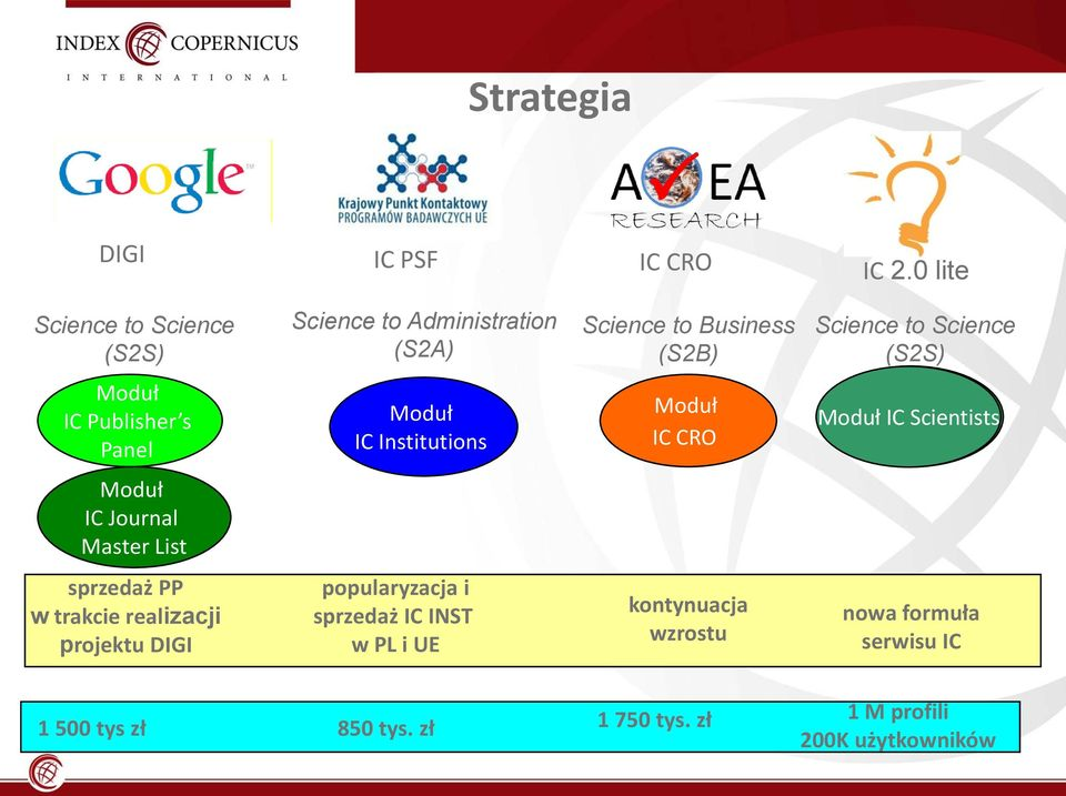 Science (S2S) IC Publisher s Panel IC Institutions IC CRO IC Scientists IC Journal Master List sprzedaż PP