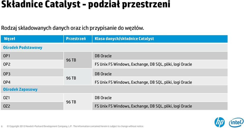 OZ2 96 TB 96 TB 96 TB DB Oracle FS Unix FS Windows, Exchange, DB SQL, pliki, logi Oracle DB Oracle FS Unix