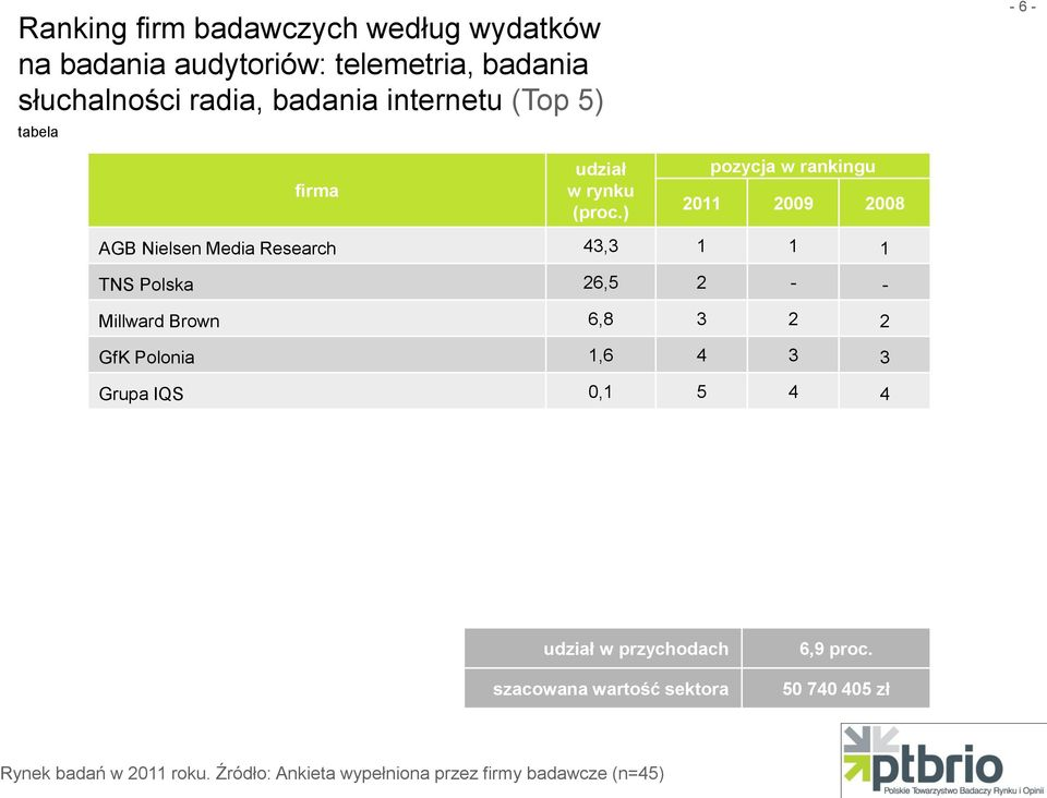 Nielsen Media Research 43,3 1 1 1 TNS Polska 26,5 2 - - Millward Brown 6,8 3