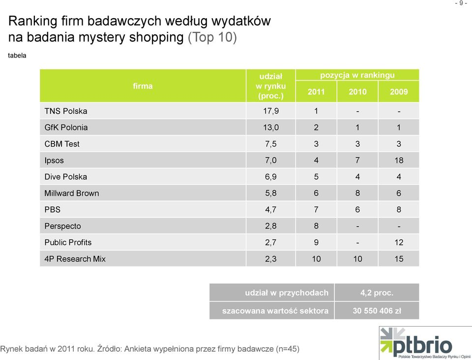 Dive Polska 6,9 5 4 4 Millward Brown 5,8 6 8 6 PBS 4,7 7 6 8 Perspecto 2,8 8 - -