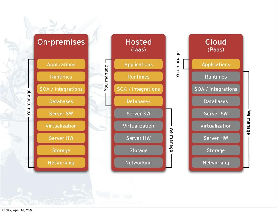 SW Virtualization Server HW Storage We manage You manage Cloud (Paas) Applications Runtimes SOA /
