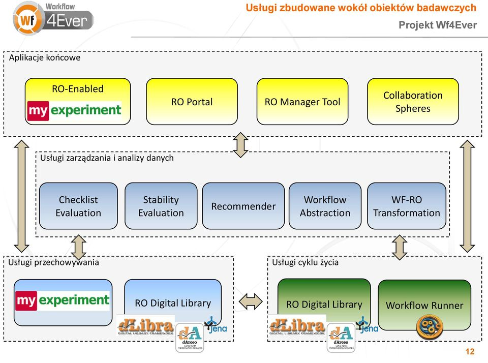 Evaluation Stability Evaluation Recommender Workflow Abstraction WF-RO Transformation