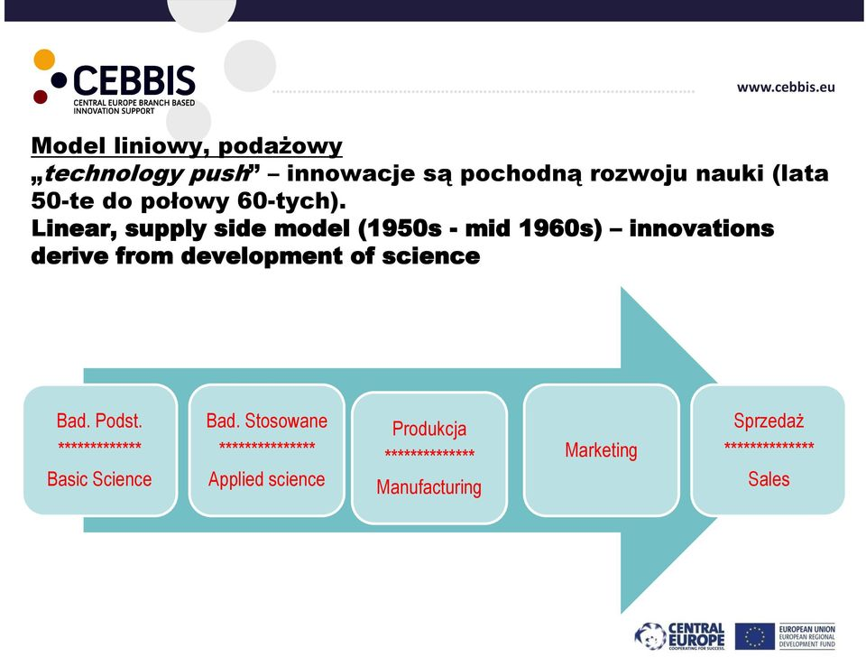 Linear, supply side model (1950s - mid 1960s) innovations derive from development of