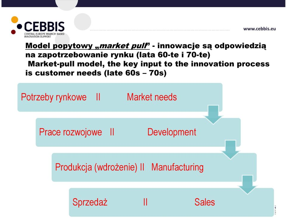 process is customer needs (late 60s 70s) Potrzeby rynkowe II Market needs