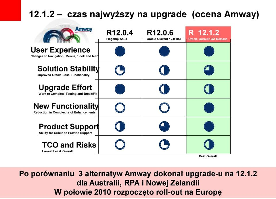 for Oracle to Provide Support TCO and Risks Lowest/Least Overall R12