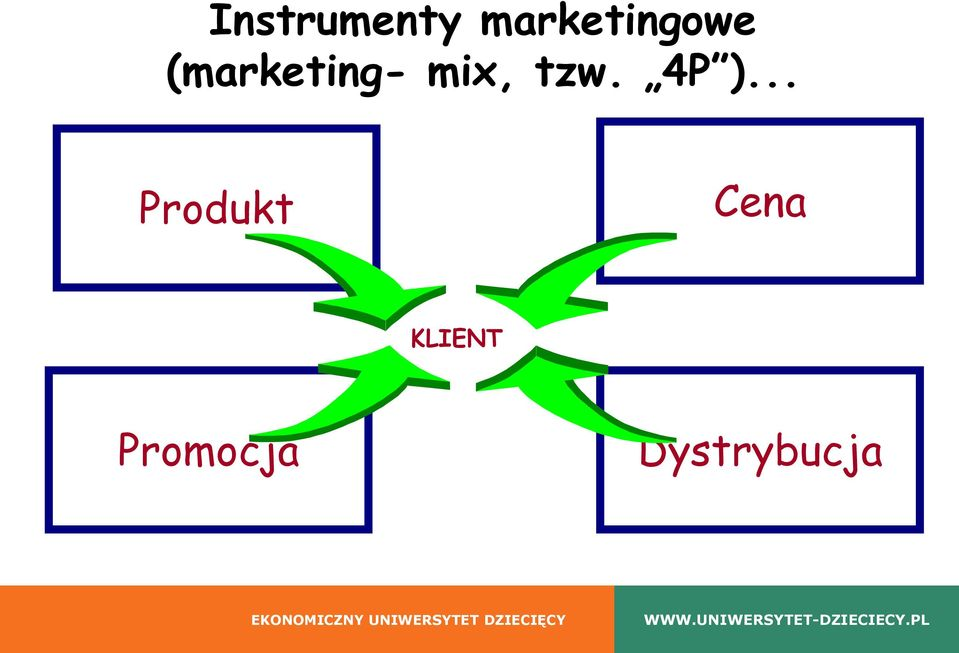 (marketing- mix, tzw.
