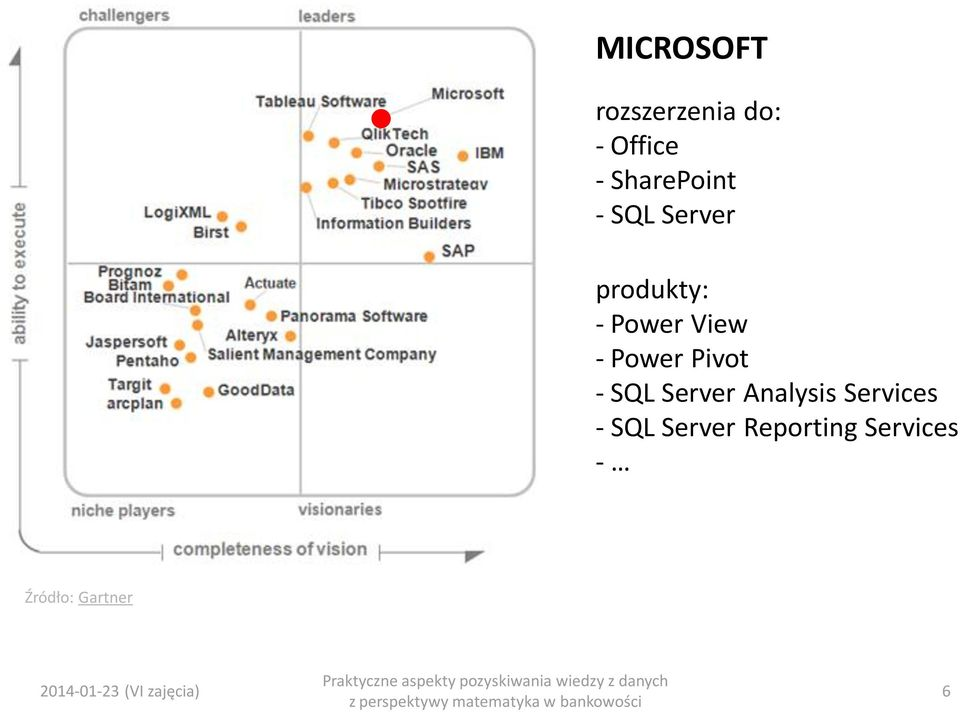 SQL Server Analysis Services - SQL Server Reporting